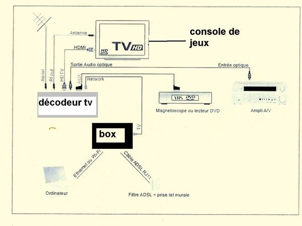 Sch ma tv decodeur etc - Schema branchement livebox orange ...
